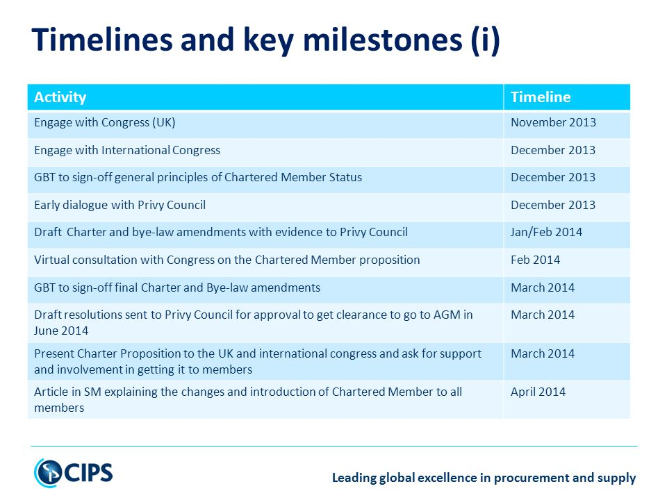 Leading global excellence in procurement and supply Timelines and key milestones (i) ActivityTimeline Engage with Congress (UK)November 2013 Engage with International CongressDecember 2013 GBT to sign-off general principles of Chartered Member StatusDecember 2013 Early dialogue with Privy CouncilDecember 2013 Draft Charter and bye-law amendments with evidence to Privy CouncilJan/Feb 2014 Virtual consultation with Congress on the Chartered Member propositionFeb 2014 GBT to sign-off final Charter and Bye-law amendmentsMarch 2014 Draft resolutions sent to Privy Council for approval to get clearance to go to AGM in June 2014 March 2014 Present Charter Proposition to the UK and international congress and ask for support and involvement in getting it to members March 2014 Article in SM explaining the changes and introduction of Chartered Member to all members April 2014
