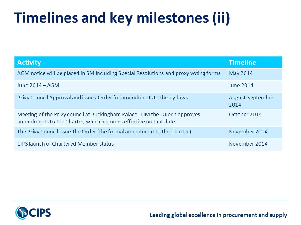 Leading global excellence in procurement and supply Timelines and key milestones (ii) ActivityTimeline AGM notice will be placed in SM including Special Resolutions and proxy voting formsMay 2014 June 2014 – AGMJune 2014 Privy Council Approval and issues Order for amendments to the by-lawsAugust-September 2014 Meeting of the Privy council at Buckingham Palace.