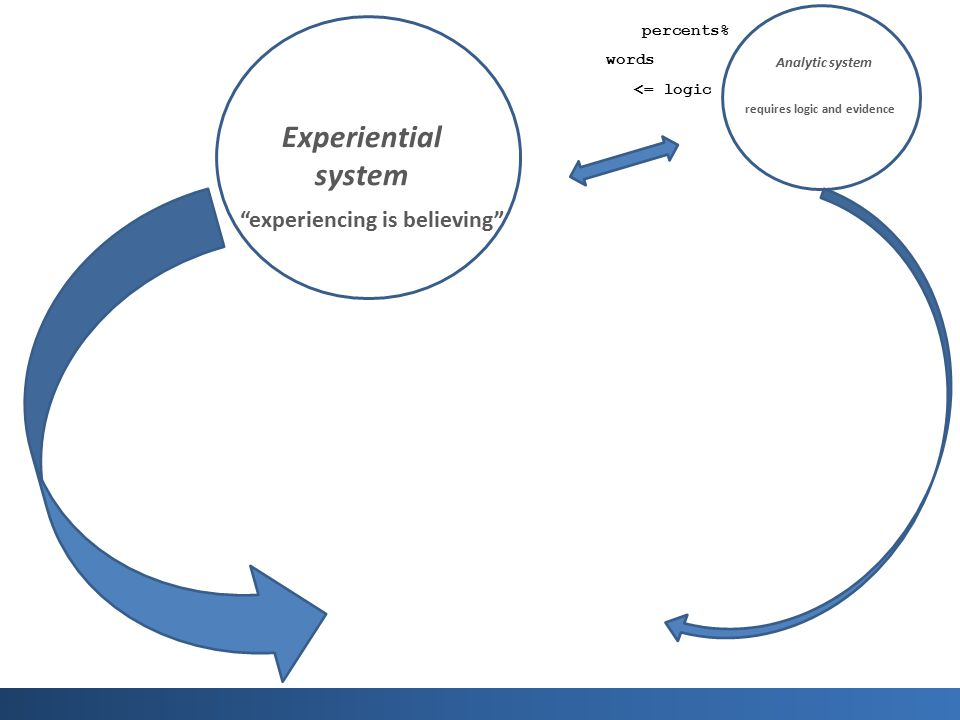 "Experiential system ""experiencing is believing"" Analytic system requires logic and evidence words percents% <= logic"