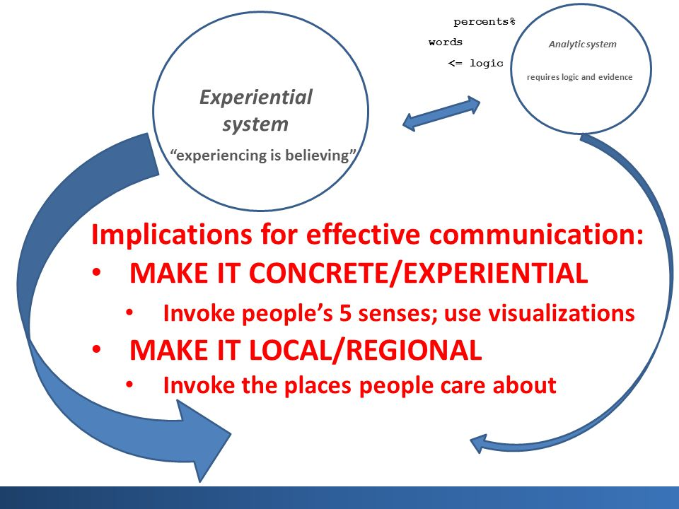 Implications for effective communication: MAKE IT CONCRETE/EXPERIENTIAL Invoke people's 5 senses; use visualizations MAKE IT LOCAL/REGIONAL Invoke the places people care about Experiential system experiencing is believing Analytic system requires logic and evidence words percents% <= logic