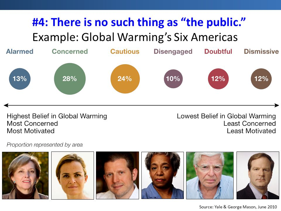 "Source: Yale & George Mason, June 2010 #4: There is no such thing as ""the public."" Example: Global Warming's Six Americas"