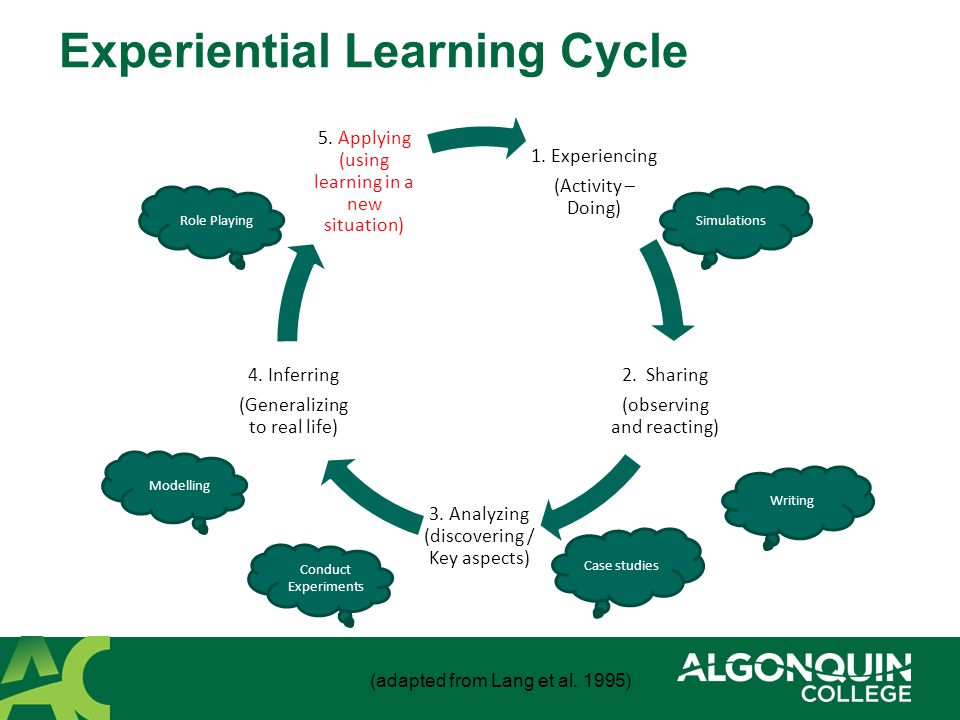 1.Experiencing (Activity – Doing) 2. Sharing (observing and reacting) 3.
