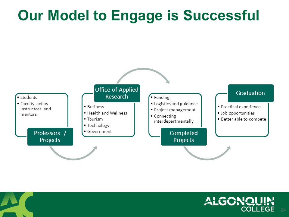Our Model to Engage is Successful Students Faculty act as instructors and mentors Professors / Projects Business Health and Wellness Tourism Technology Government Office of Applied Research Funding Logistics and guidance Project management Connecting interdepartmentally Completed Projects Practical experience Job opportunities Better able to compete Graduation 24