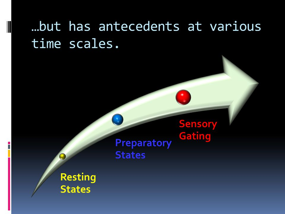 …but has antecedents at various time scales. Resting States Preparatory States Sensory Gating