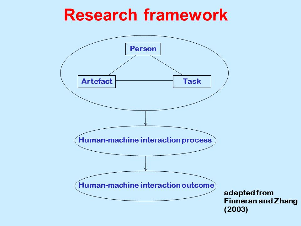 Research framework adapted from Finneran and Zhang (2003) Person ArtefactTask Human-machine interaction process Human-machine interaction outcome