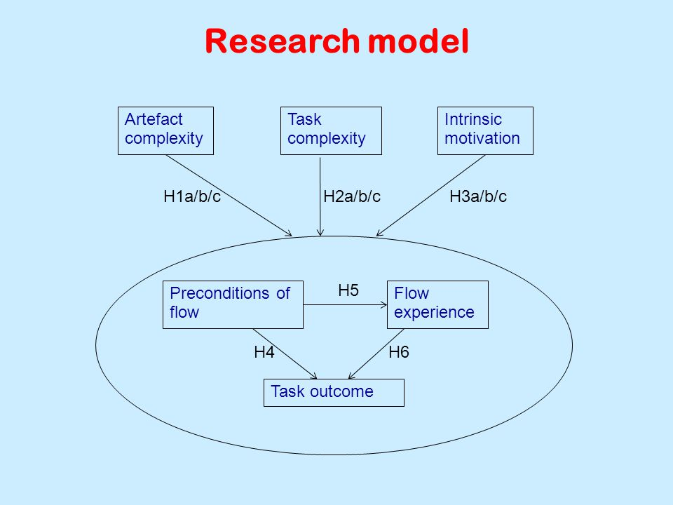 Artefact complexity Task complexity Intrinsic motivation Preconditions of flow Flow experience Task outcome H1a/b/c H5 H6H4 Research model H2a/b/cH3a/b/c