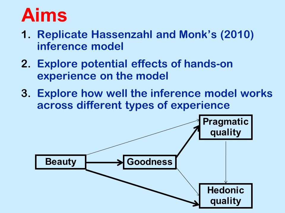 Aims 1.Replicate Hassenzahl and Monk's (2010) inference model 2.Explore potential effects of hands-on experience on the model 3.Explore how well the inference model works across different types of experience Beauty Goodness Pragmatic quality Hedonic quality