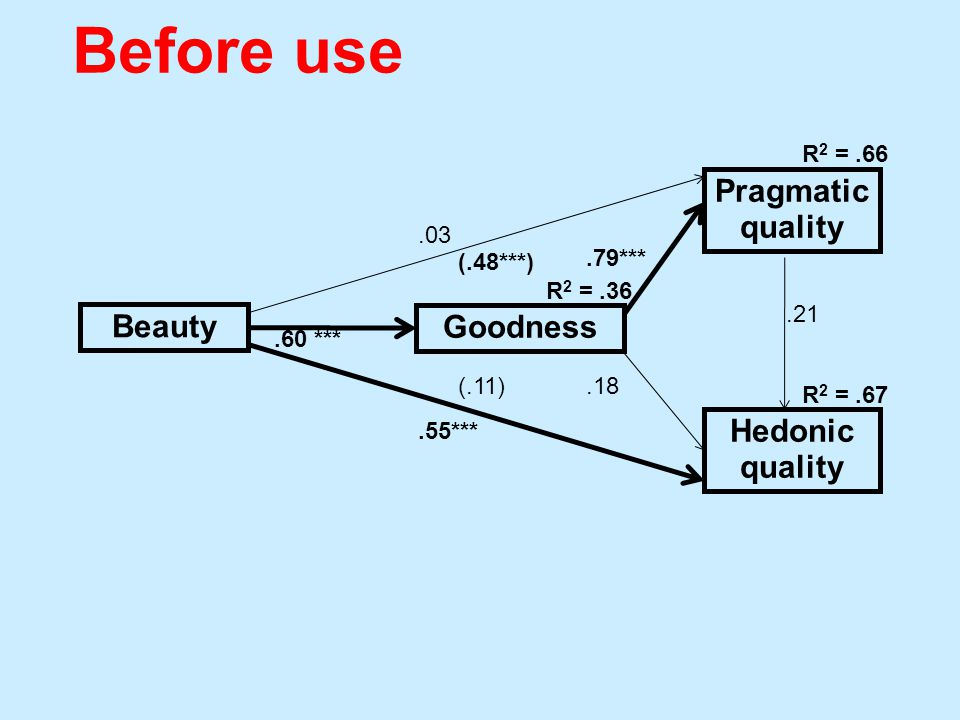 Beauty Goodness Pragmatic quality Hedonic quality.03.60 ***.55***.18.79***.21 R 2 =.36 R 2 =.66 R 2 =.67 (.11) (.48***) Before use