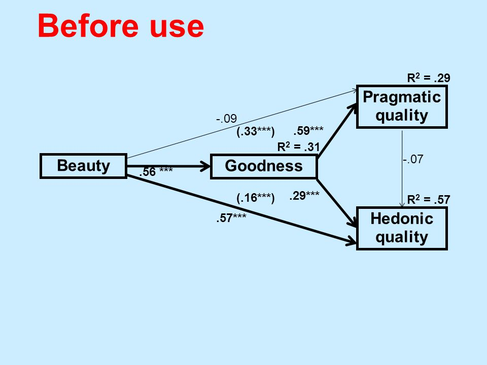 Beauty Goodness Pragmatic quality Hedonic quality.56 ***.29***.59*** -.07 R 2 =.31 R 2 =.29 R 2 =.57 -.09.57*** (.16***) (.33***) Before use