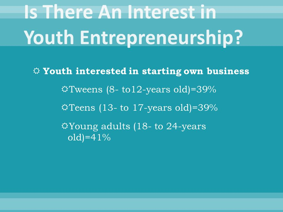  Youth interested in starting own business  Tweens (8- to12-years old)=39%  Teens (13- to 17-years old)=39%  Young adults (18- to 24-years old)=41%