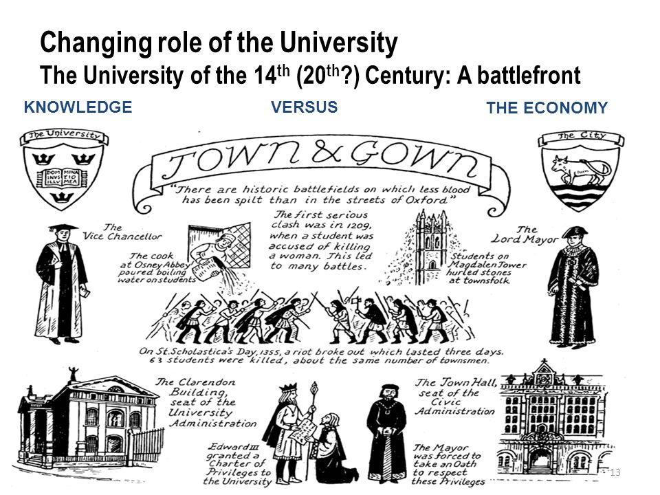 Changing role of the University The University of the 14 th (20 th ) Century: A battlefront 13 KNOWLEDGE THE ECONOMY VERSUS