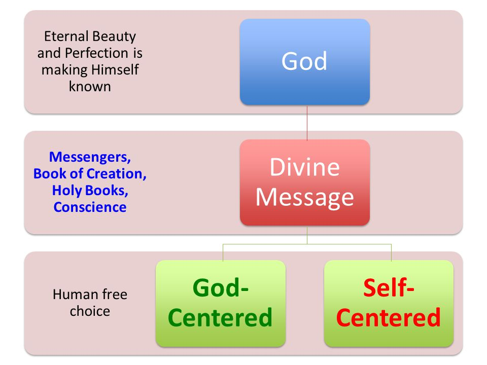 Human free choice Messengers, Book of Creation, Holy Books, Conscience Eternal Beauty and Perfection is making Himself known God Divine Message God- Centered Self- Centered
