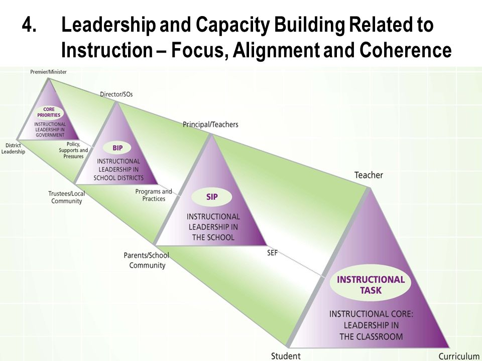 15 4.Leadership and Capacity Building Related to Instruction – Focus, Alignment and Coherence