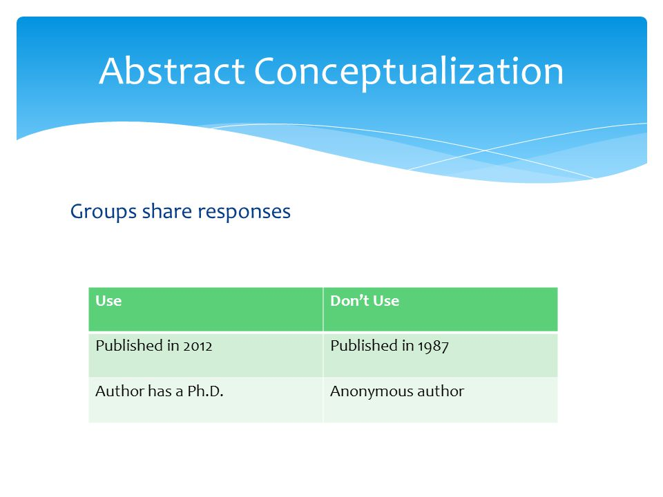 Groups share responses Abstract Conceptualization UseDon't Use Published in 2012Published in 1987 Author has a Ph.D.Anonymous author