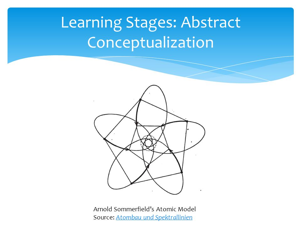 Learning Stages: Abstract Conceptualization Arnold Sommerfield's Atomic Model Source: Atombau und SpektrallinienAtombau und Spektrallinien
