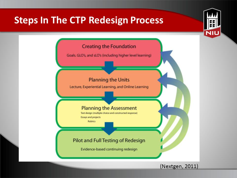 Steps In The CTP Redesign Process (Nextgen, 2011)