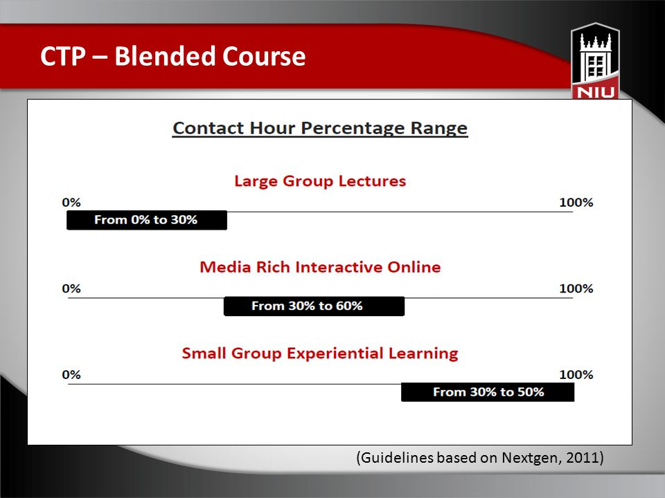 CTP – Blended Course (Guidelines based on Nextgen, 2011)