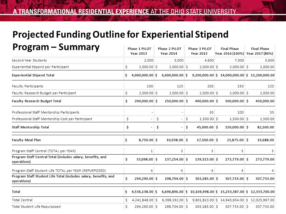 Projected Funding Outline for Experiential Stipend Program – Summary Phase 1 PILOT Year 2013 Phase 2 PILOT Year 2014 Phase 3 PILOT Year 2015 Final Phase Year 2016 (100%) Final Phase Year 2017 (80%) Second Year Students 2,000 3,000 4,600 7,000 5,600 Experiential Stipend per Participant $ 2,000.00 Experiential Stipend Total $ 4,000,000.00 $ 6,000,000.00 $ 9,200,000.00 $ 14,000,000.00 $ 11,200,000.00 Faculty Participants 100 125 200 250 225 Faculty Research Budget per Participant $ 2,000.00 Faculty Research Budget Total $ 200,000.00 $ 250,000.00 $ 400,000.00 $ 500,000.00 $ 450,000.00 Professional Staff Mentorship Participants - - 30 100 55 Professional Staff Mentorship Cost per Participant $ - $ 1,500.00 Staff Mentorship Total $ - $ 45,000.00 $ 150,000.00 $ 82,500.00 Faculty Meal Plan $ 8,750.00 $ 10,938.00 $ 17,500.00 $ 21,875.00 $ 19,688.00 Program Staff Central (TOTAL per YEAR) 1 3 3 5 5 Program Staff Central Total (includes salary, benefits, and operations) $ 33,098.00 $ 137,254.00 $ 139,313.00 $ 273,779.00 Program Staff Student Life TOTAL per YEAR (REPURPOSED) 4 4 4 4 4 Program Staff Student Life Total (includes salary, benefits, and operations) $ 294,290.00 $ 298,704.00 $ 303,185.00 $ 307,733.00 Total $ 4,536,138.00 $ 6,696,896.00 $ 10,104,998.00 $ 15,253,387.00 $ 12,333,700.00 Total Central $ 4,241,848.00 $ 6,398,192.00 $ 9,801,813.00 $ 14,945,654.00 $ 12,025,967.00 Total Student Life Repurposed $ 294,290.00 $ 298,704.00 $ 303,185.00 $ 307,733.00