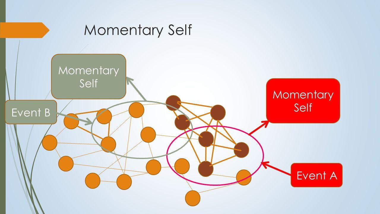Momentary Self Event A Momentary Self Momentary Self Event B