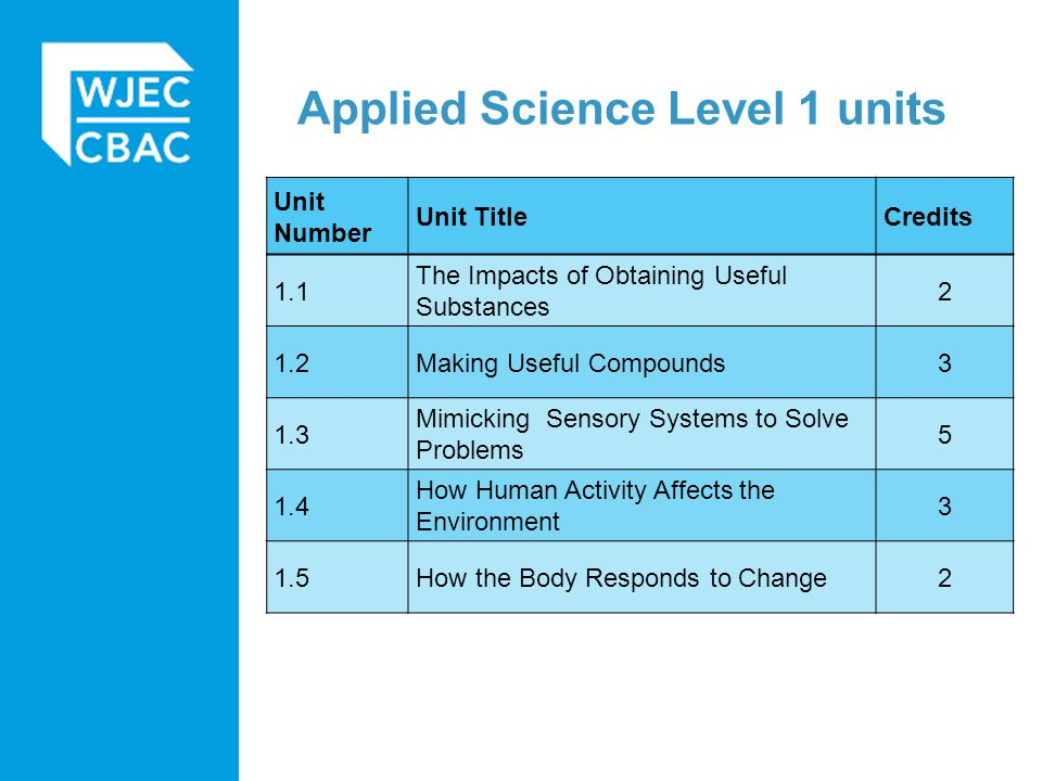 Applied Science Level 1 units Unit Number Unit TitleCredits 1.1 The Impacts of Obtaining Useful Substances 2 1.2Making Useful Compounds3 1.3 Mimicking