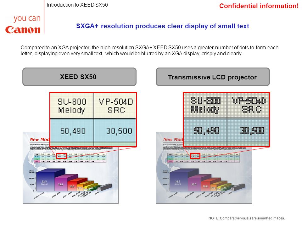 SXGA+ resolution produces clear display of small text Compared to an XGA projector, the high-resolution SXGA+ XEED SX50 uses a greater number of dots to form each letter, displaying even very small text, which would be blurred by an XGA display, crisply and clearly.