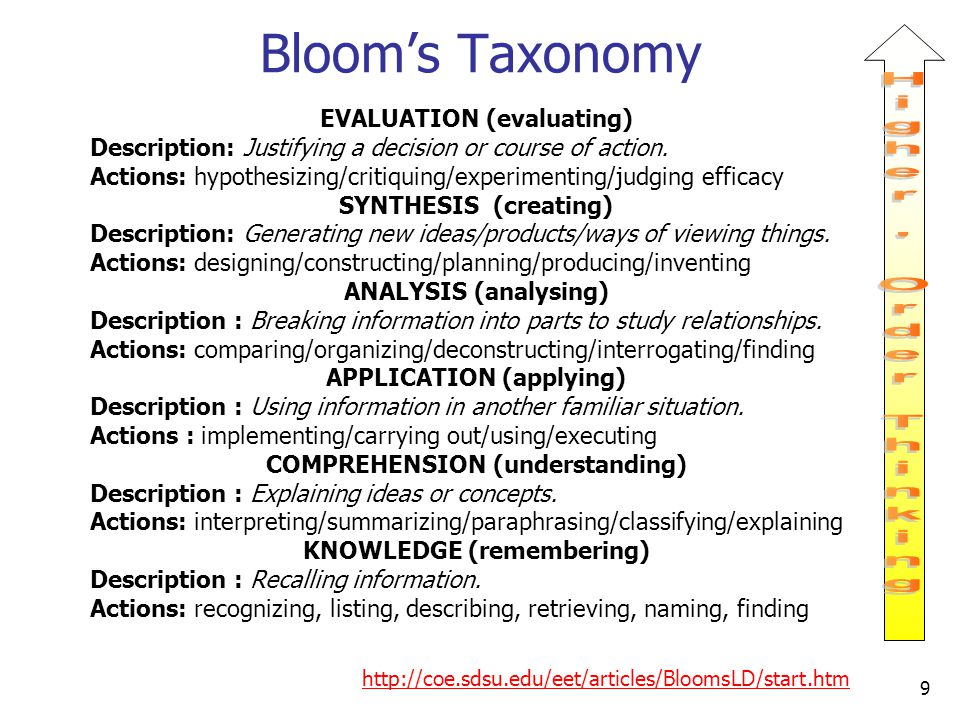 Bloom's Taxonomy EVALUATION (evaluating) Description: Justifying a decision or course of action. Actions: hypothesizing/critiquing/experimenting/judgi