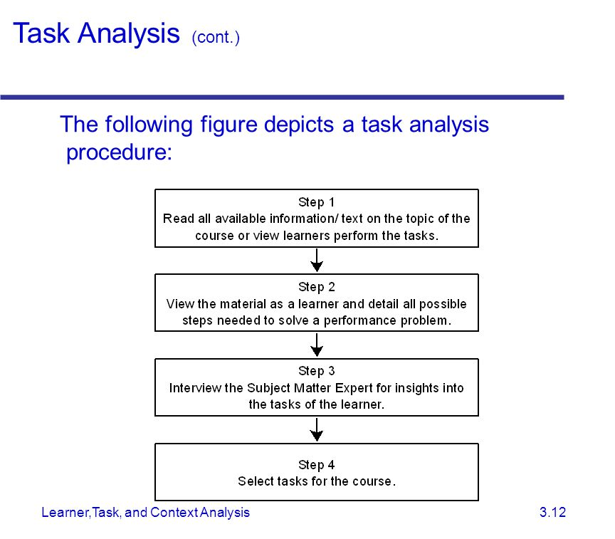 Learner,Task, and Context Analysis 3.12 The following figure depicts a task analysis procedure: Task Analysis (cont.)
