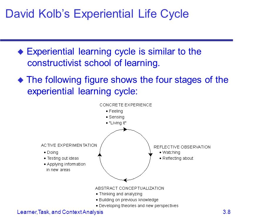 Learner,Task, and Context Analysis 3.8  Experiential learning cycle is similar to the constructivist school of learning.  The following figure shows