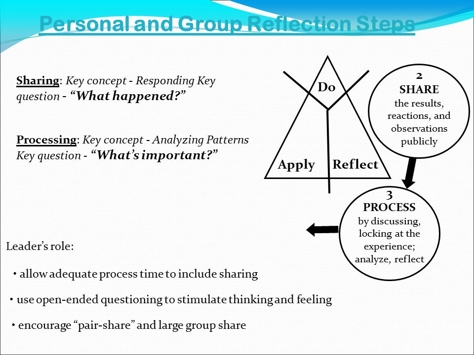 Sharing: Key concept - Responding Key question - What happened use open-ended questioning to stimulate thinking and feeling encourage pair-share and large group share allow adequate process time to include sharing Leader's role: Processing: Key concept - Analyzing Patterns Key question - What's important Personal and Group Reflection Steps Do ReflectApply 2 SHARE the results, reactions, and observations publicly 3 PROCESS by discussing, locking at the experience; analyze, reflect
