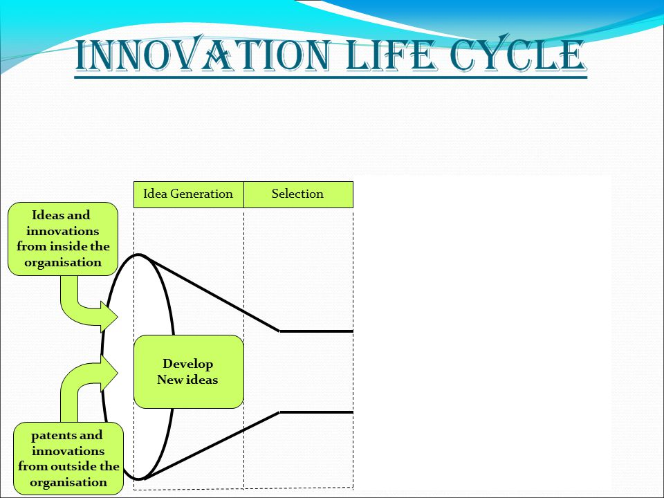 Idea GenerationSelectionExecutionCommercialization Ideas and innovations from inside the organisation patents and innovations from outside the organisation Develop New ideas