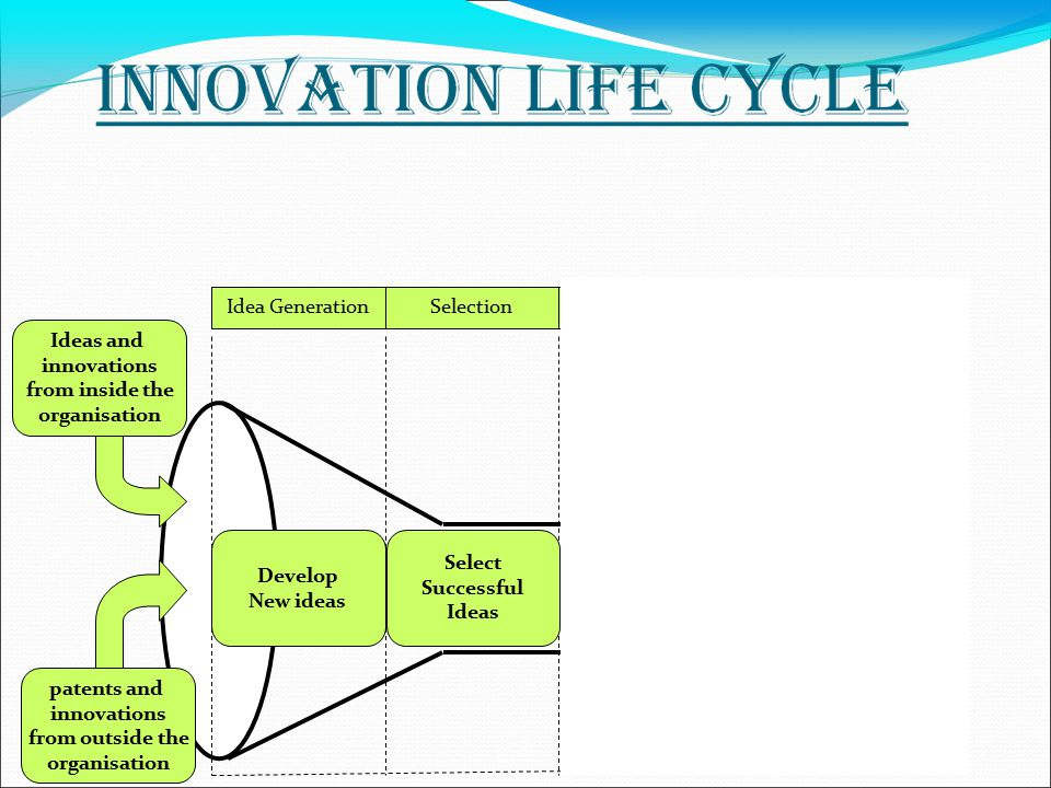 Idea GenerationSelectionExecutionCommercialization Ideas and innovations from inside the organisation patents and innovations from outside the organisation Select Successful Ideas Develop New ideas