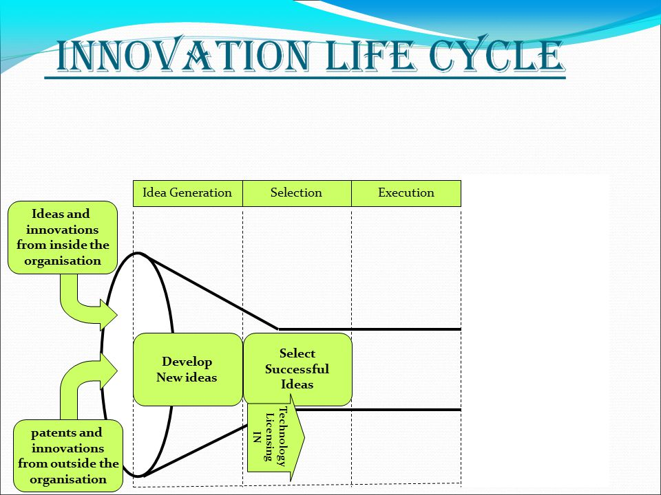 Idea GenerationSelectionExecutionCommercialization Ideas and innovations from inside the organisation patents and innovations from outside the organisation Select Successful Ideas Develop New ideas Technology Licensing IN
