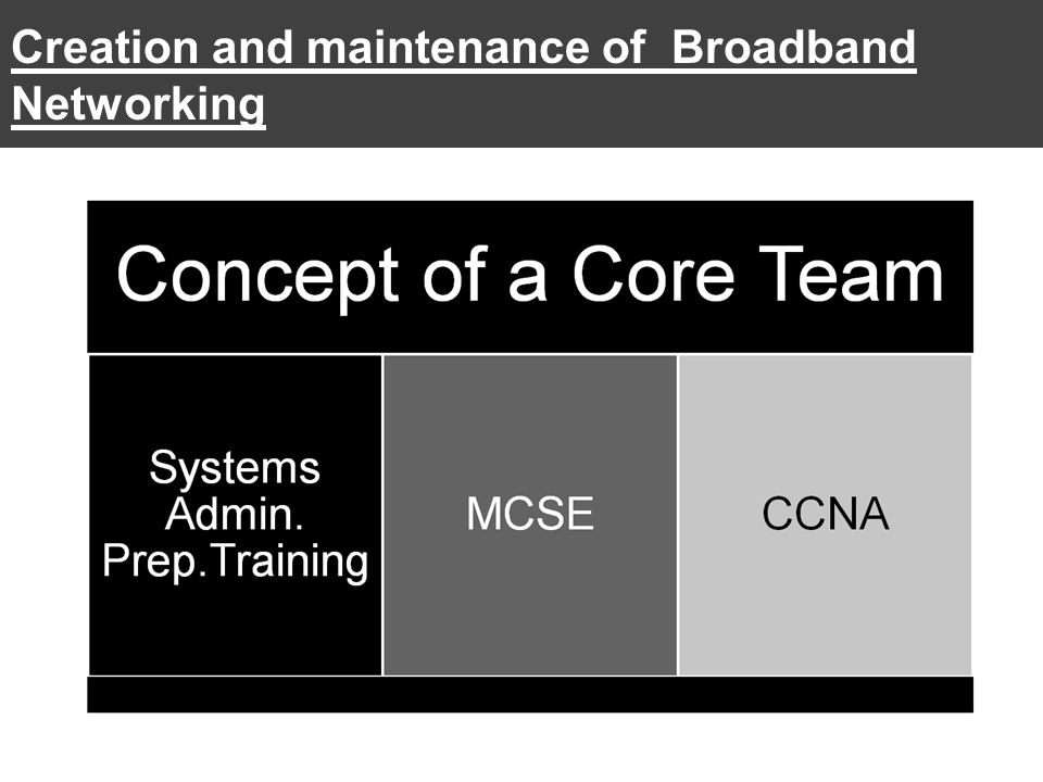 Creation and maintenance of Broadband Networking