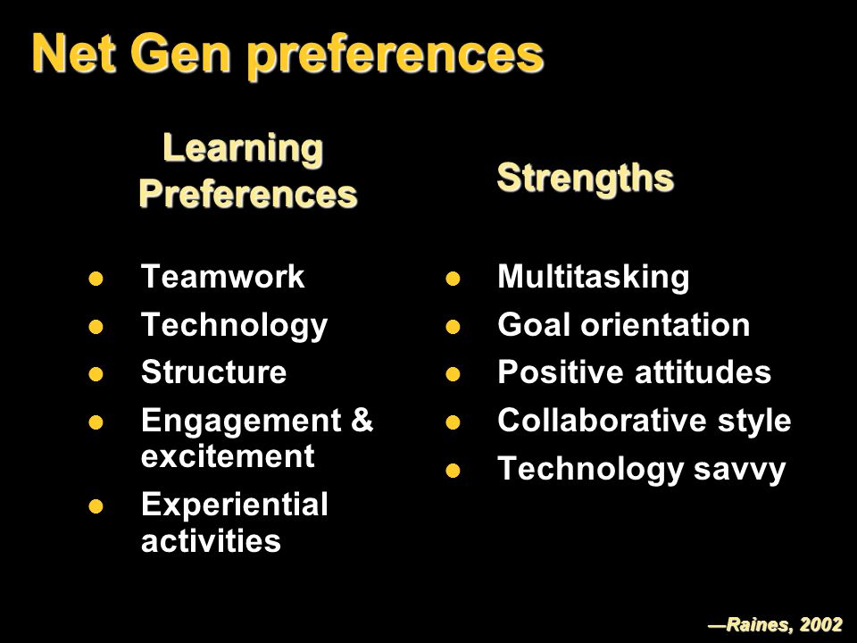 Net Gen preferences Teamwork Teamwork Technology Technology Structure Structure Engagement & excitement Engagement & excitement Experiential activities Experiential activities Multitasking Multitasking Goal orientation Goal orientation Positive attitudes Positive attitudes Collaborative style Collaborative style Technology savvy Technology savvy LearningPreferencesLearningPreferences StrengthsStrengths ―Raines, 2002