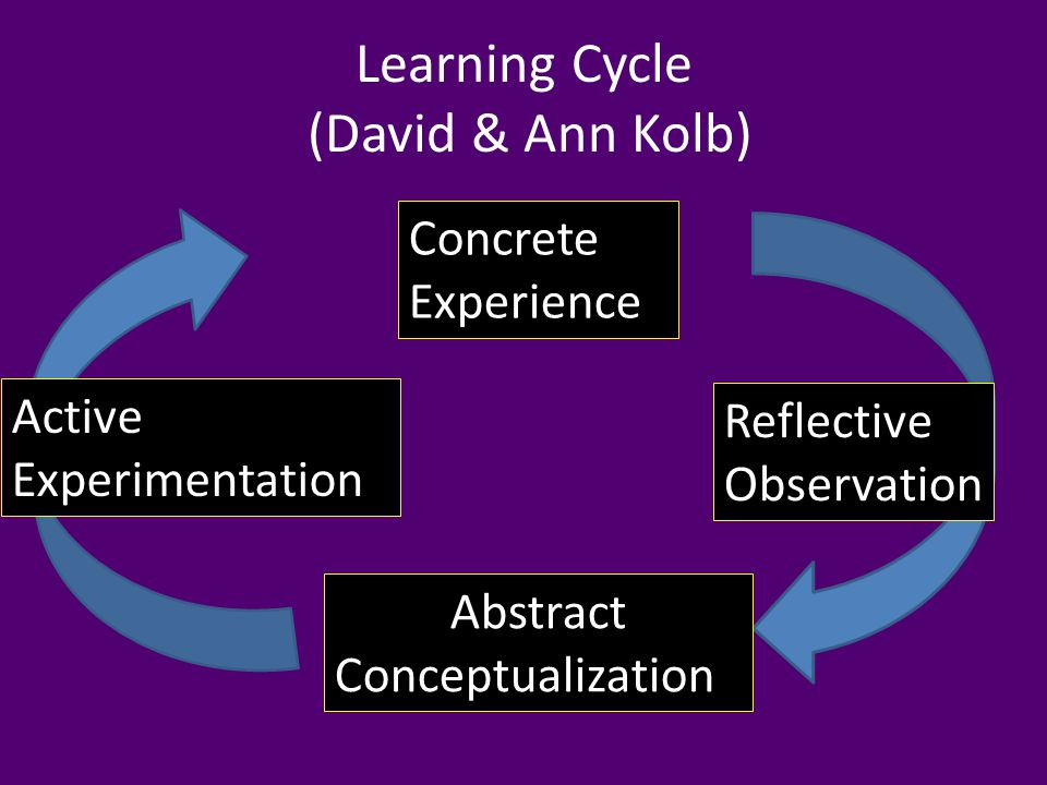 Abstract Conceptualization Do you agree that experiential learning …..