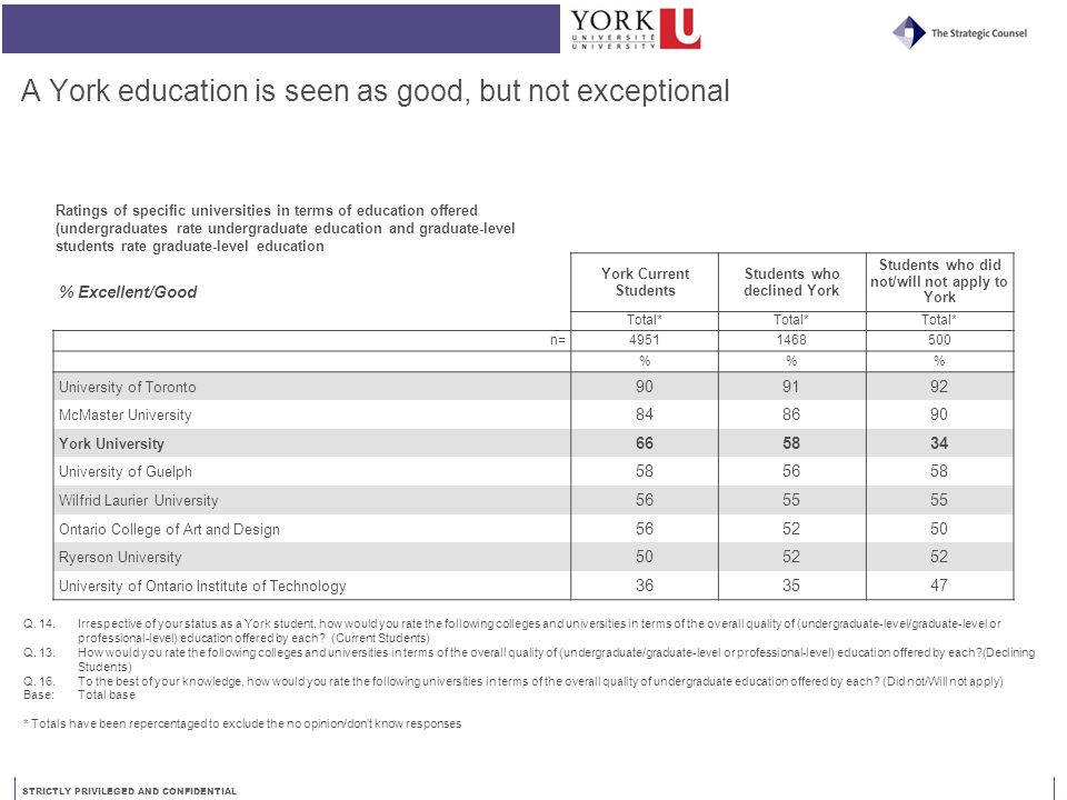 STRICTLY PRIVILEGED AND CONFIDENTIAL A York education is seen as good, but not exceptional % Excellent/Good York Current Students Students who decline