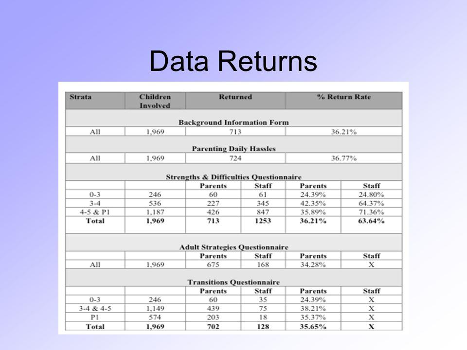 Data Returns