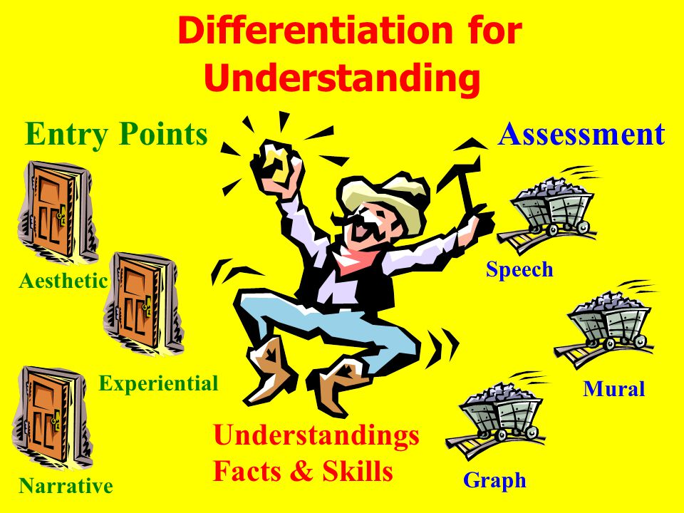 Differentiation for Understanding Aesthetic Graph Narrative Experiential Entry Points Understandings Facts & Skills Assessment Mural Speech