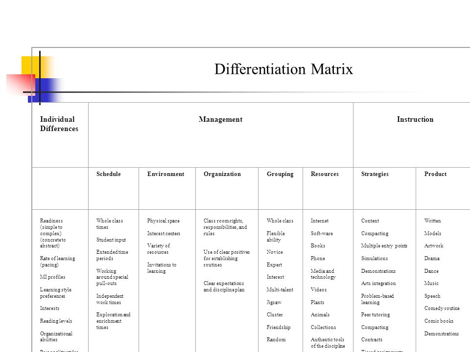Differentiation Matrix Individual Differences Management Instruction Assessment ScheduleEnvironmentOrganizationGroupingResourcesStrategiesProduct Readiness (simple to complex) (concrete to abstract) Rate of learning (pacing) MI profiles Learning style preferences Interests Reading levels Organizational abilities Personality styles Whole class times Student input Extended time periods Working around special pull-outs Independent work times Exploration and enrichment times Physical space Interest centers Variety of resources Invitations to learning Class room rights, responsibilities, and rules Use of clear positives for establishing routines Clear expectations and discipline plan Whole class Flexible ability Novice Expert Interest Multi-talent Jigsaw Cluster Friendship Random Internet Soft-ware Books Phone Media and technology Videos Plants Animals Collections Authentic tools of the discipline Kits Art supplies Science supplies Building and engineering supplies Multilevel books Content Compacting Multiple entry points Simulations Demonstrations Arts integration Problem-based learning Peer tutoring Compacting Contracts Tiered assignments Open-ended products Activity/learning/inte rest centers Choice boards Independent study Mentorships Written Models Artwork Drama Dance Music Speech Comedy routine Comic books Demonstrations Pre-assessment KWL Pretest Webs Performance Traditional exams Rubic with benchmarks Student conferencing