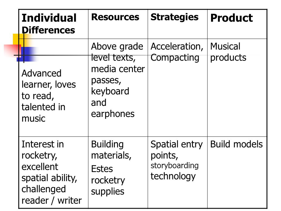 Differentiation Points Within a Unit Entry Points or Teaching Activities Resources: print materials, internet, art and music, film, artifacts, interviews, observation, demonstrations, multi- media Exit Points or Performances of Understanding Final Assessment