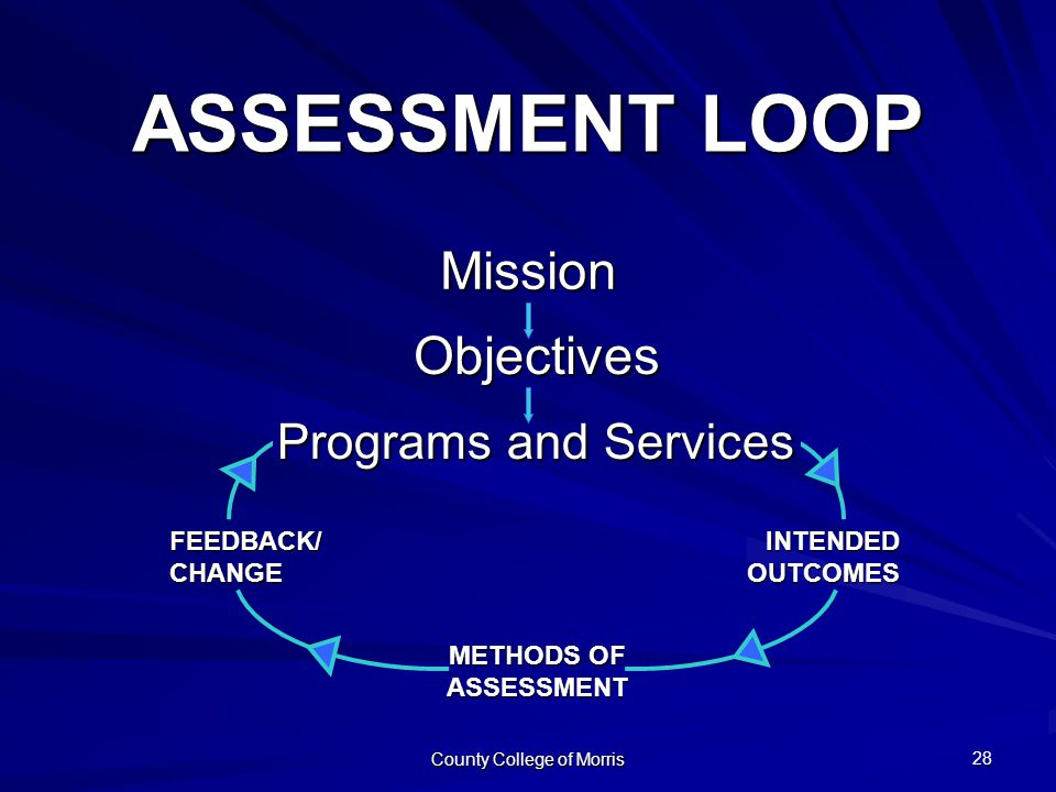County College of Morris 32 ASSESSMENT LOOP Mission INTENDED INTENDED OUTCOMES OUTCOMESFEEDBACK/CHANGE METHODS OF ASSESSMENT Objectives Programs and Services 28