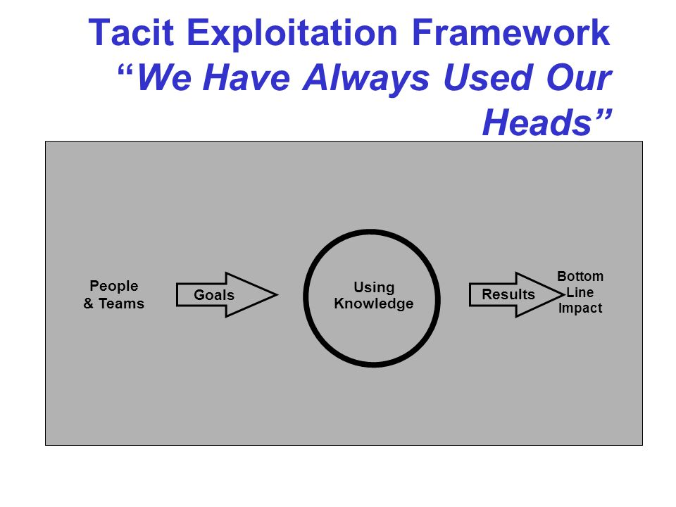 Tacit Exploitation Framework We Have Always Used Our Heads Bottom Line Impact Goals People & Teams Results Using Knowledge