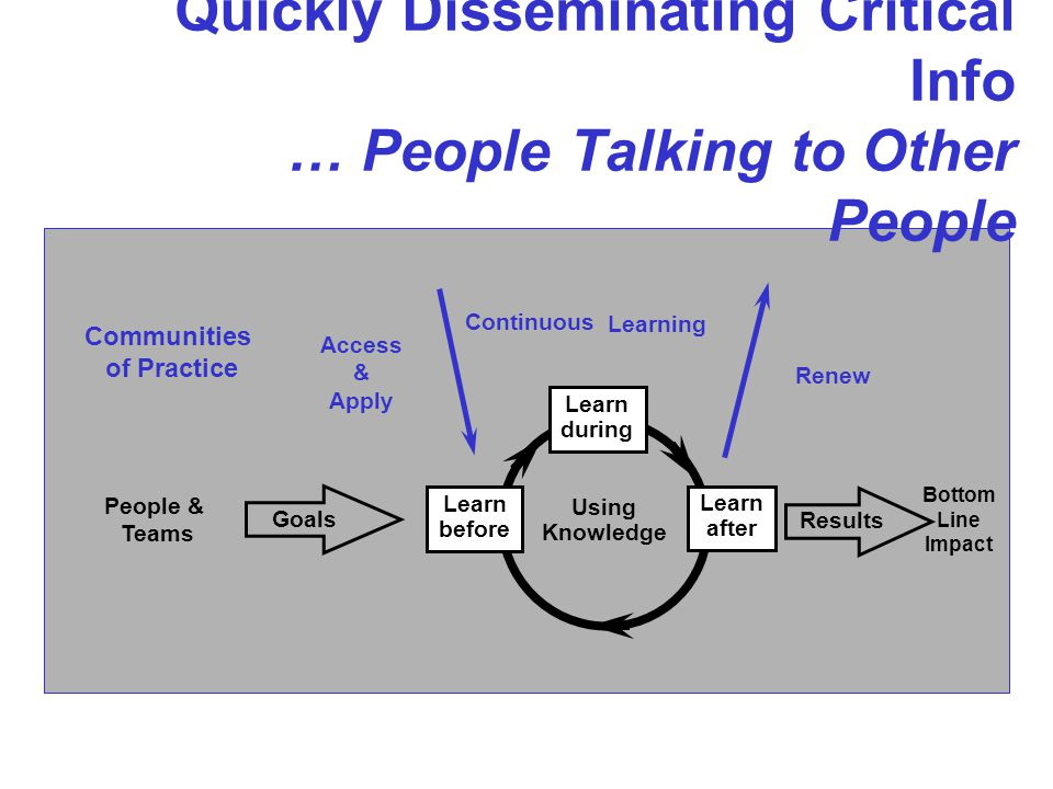 Quickly Disseminating Critical Info … People Talking to Other People Bottom Line Impact Access & Apply Renew Learning Communities of Practice Goals People & Teams Results Learn during Using Knowledge Learn after Learn before Continuous