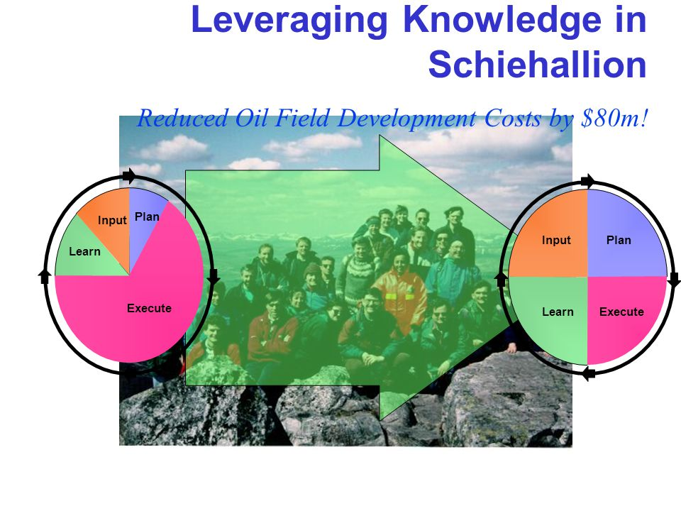 Leveraging Knowledge in Schiehallion Reduced Oil Field Development Costs by $80m.