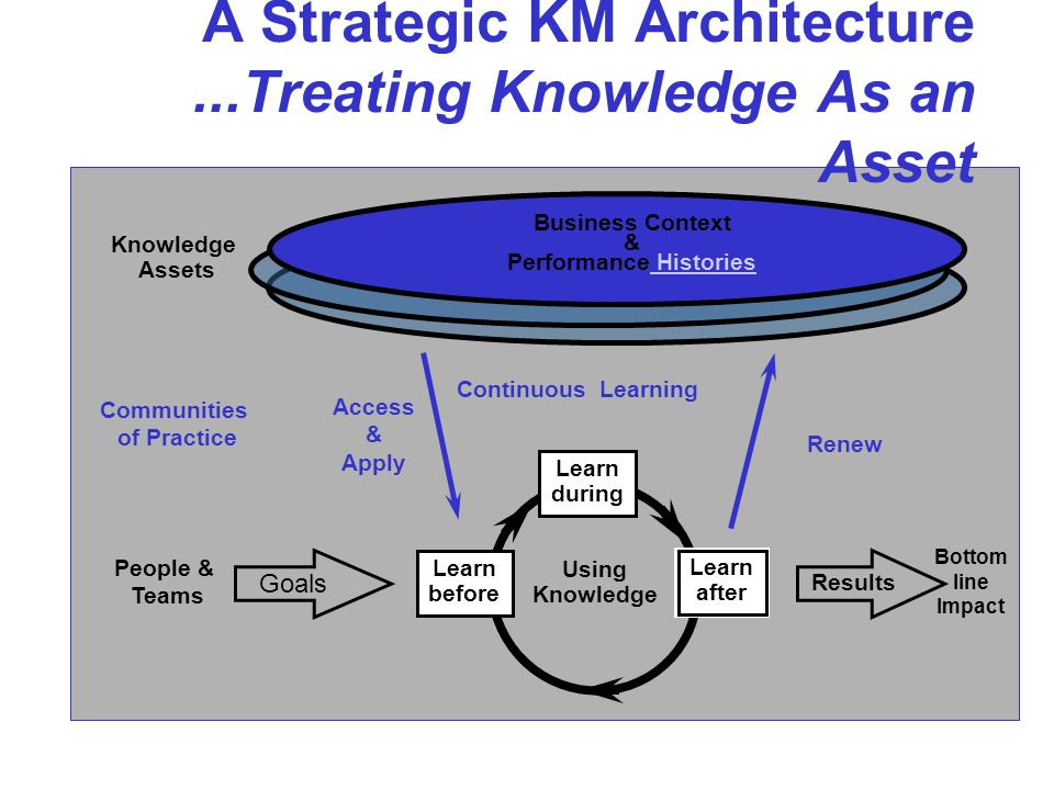A Strategic KM Architecture...Treating Knowledge As an Asset Bottom line Impact Knowledge Assets Communities of Practice Business Context & Performance Histories Histories Access & Apply Renew Learning Goals People & Teams Results Using Knowledge Learn after Learn during Learn before Continuous