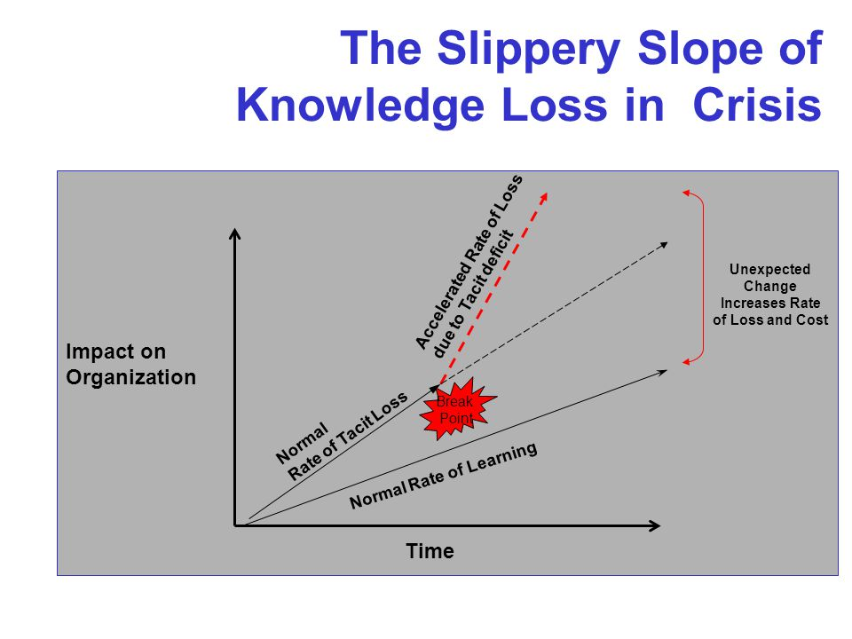 The Slippery Slope of Knowledge Loss in Crisis Normal Rate of Tacit Loss Normal Rate of Learning Unexpected Change Increases Rate of Loss and Cost Time Break Point Impact on Organization Accelerated Rate of Loss due to Tacit deficit