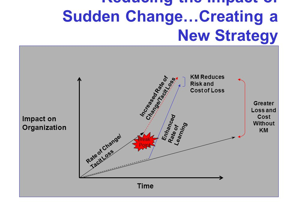 Reducing the Impact of Sudden Change…Creating a New Strategy Rate of Change/ Tacit Loss Enhanced Rate of Learning Greater Loss and Cost Without KM Impact on Organization Time KM Reduces Risk and Cost of Loss Break Point Increased Rate of Change/Tacit Loss