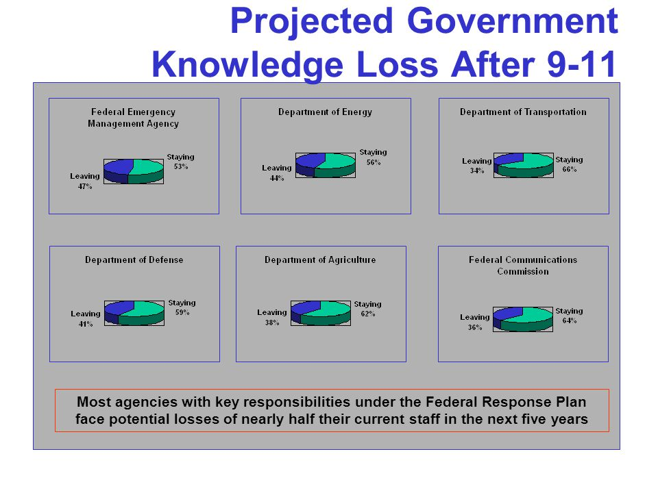 Projected Government Knowledge Loss After 9-11 Most agencies with key responsibilities under the Federal Response Plan face potential losses of nearly half their current staff in the next five years