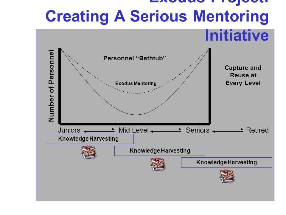 Exodus Project: Creating A Serious Mentoring Initiative Personnel Bathtub Number of Personnel JuniorsMid LevelSeniors Knowledge Harvesting Retired Capture and Reuse at Every Level Exodus Mentoring
