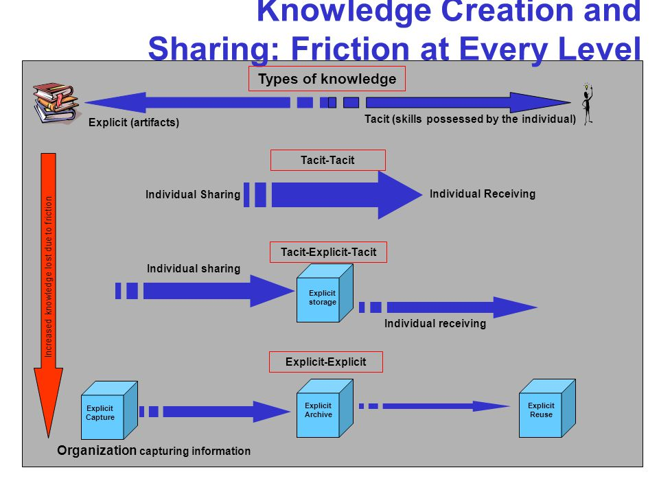 Knowledge Creation and Sharing: Friction at Every Level Types of knowledge Explicit (artifacts) Tacit (skills possessed by the individual) Individual Sharing Individual Receiving Tacit-Tacit Individual sharing Explicit storage Tacit-Explicit-Tacit Individual receiving Explicit Reuse Explicit Archive Explicit Capture Explicit-Explicit Increased knowledge lost due to friction Organization capturing information